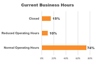 Graph: 74% of CVBs are working normal hours