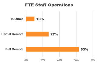 Graph: 63% of CVBs are working remotely