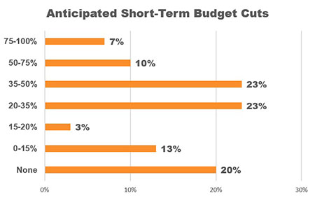 Graph: 83% of CVBs anticipate budget cuts of less than 50%