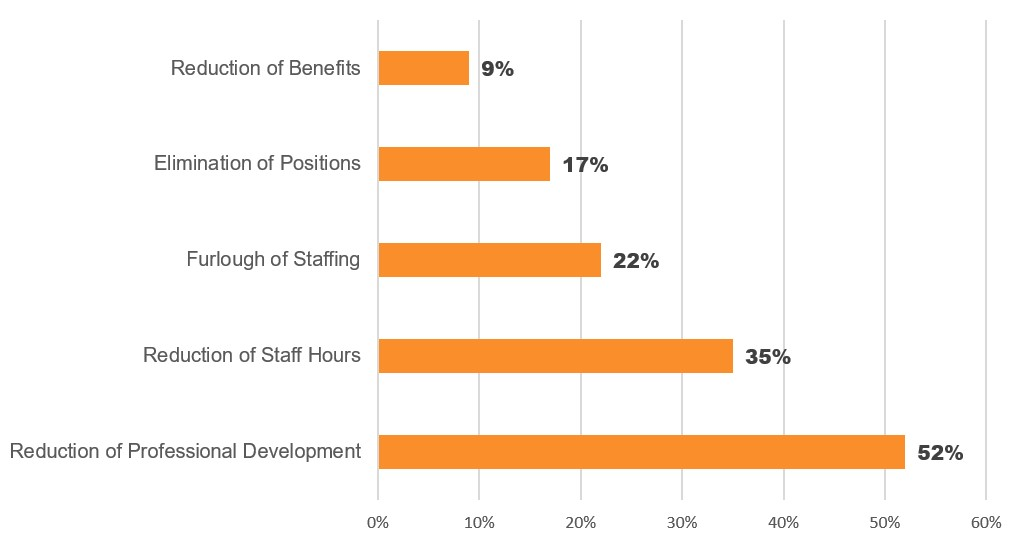 Graph: 52% of CVBs anticipate a reduction of professional development