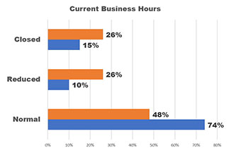 Graph: 48% of CVBs are operating at normal hours