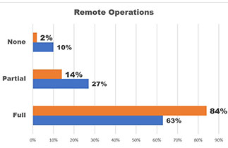 Graph: 84% of CVBs are working remotely