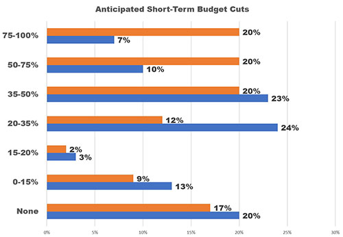Graph: 60% of CVBs anticipate budget cuts of at least 35%
