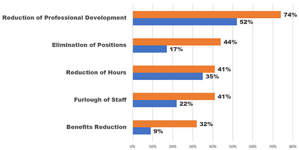 Graph: 74% of CVBs anticipate a reduction of professional development