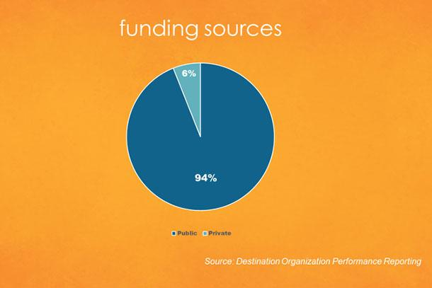 Graph: CVBs average 94% pubilc funding and 6% private funding