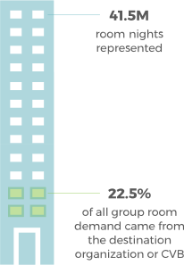 22% of destination room nights came from a CVB